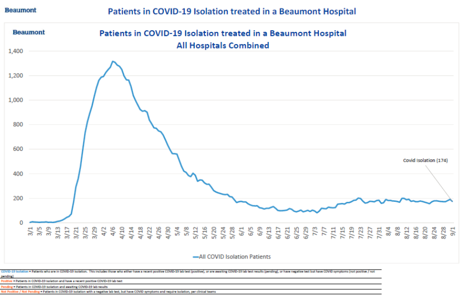 BEAUMONT COVID PATIENT TRACKING 9 1 2020